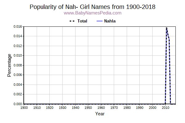 Popularity Trend for Nah Names from 1900 to 2016