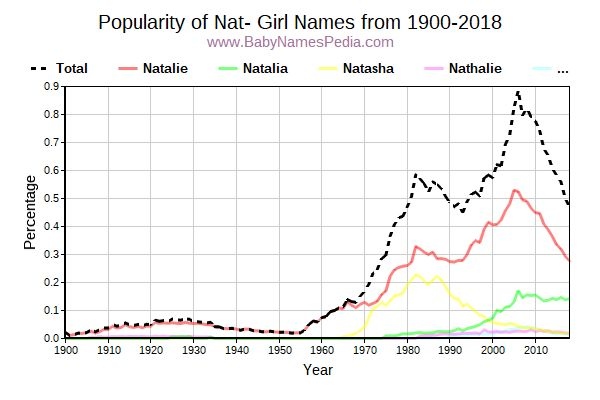 Popularity Trend for Nat Names from 1900 to 2016