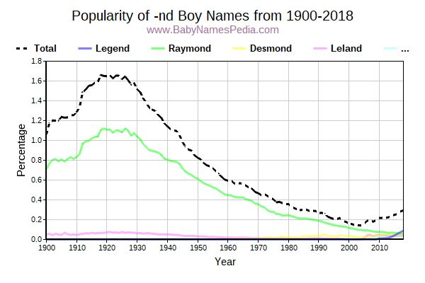 Popularity Trend for Nd Names from 1900 to 2016