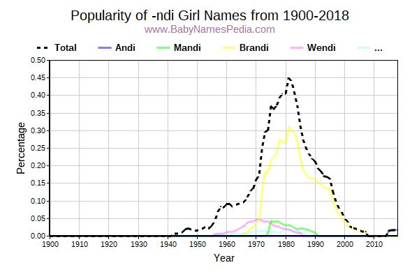 Popularity Trend for Ndi Names from 1900 to 2016