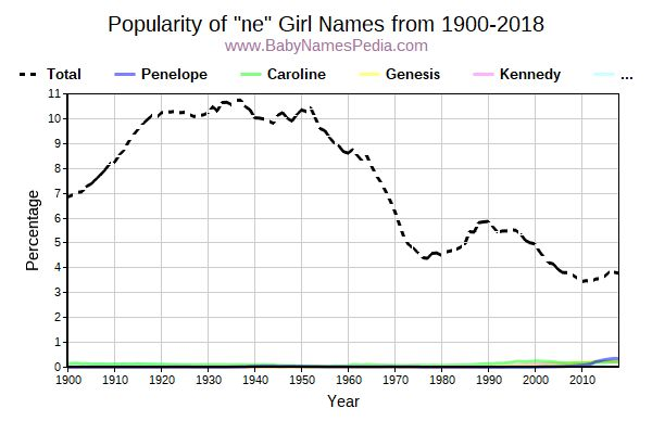 Popularity Trend for Ne Names from 1900 to 2017