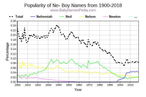 Popularity Trend for Ne Names from 1900 to 2015