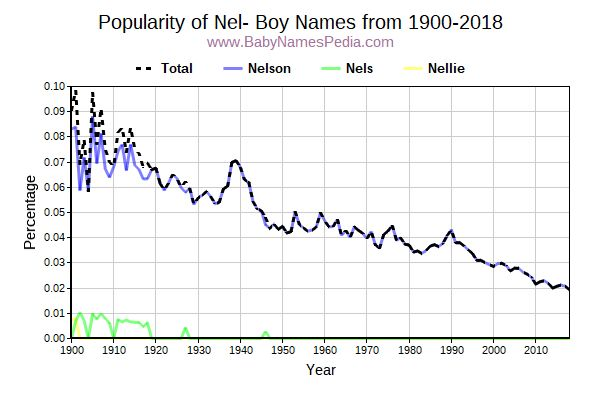 Popularity Trend for Nel Names from 1900 to 2017