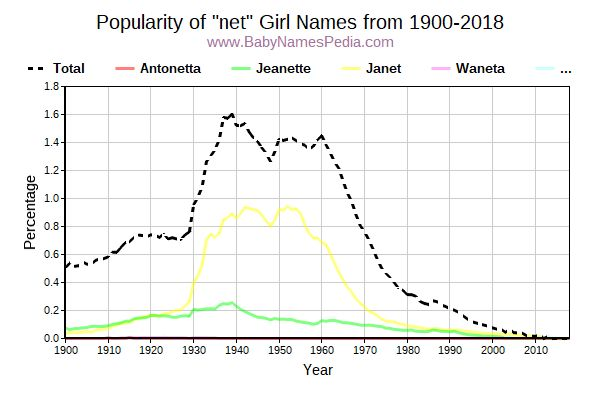 Popularity Trend for Net Names from 1900 to 2017