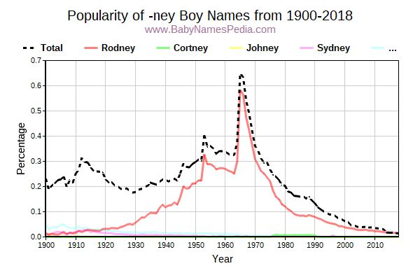 Popularity Trend for Ney Names from 1900 to 2017