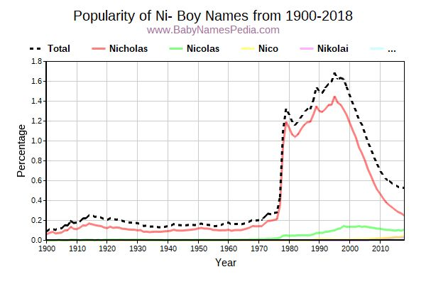 Popularity Trend for Ni Names from 1900 to 2015