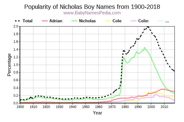 Popularity Trend for Nicholas Names from 1900 to 2016