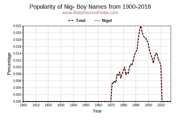 Popularity Trend for Nig Names from 1900 to 2016