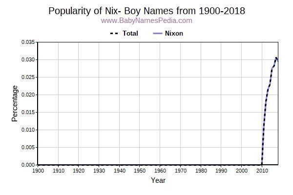 Boy Names Starting with Nix- at Baby Names Pedia