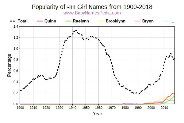 Popularity Trend for Nn Names from 1900 to 2016