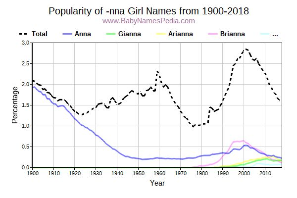 Popularity Trend for Nna Names from 1900 to 2017