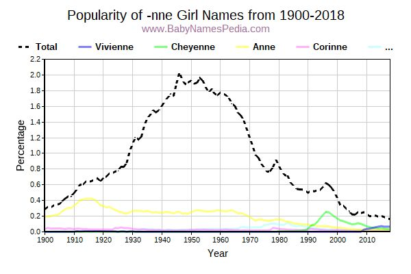 Popularity Trend for Nne Names from 1900 to 2017