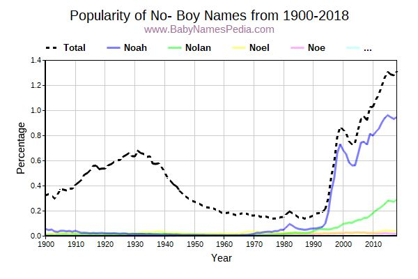 Popularity Trend for No Names from 1900 to 2015