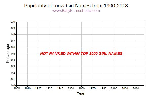 Popularity Trend for -now Names from 1900 to 2015