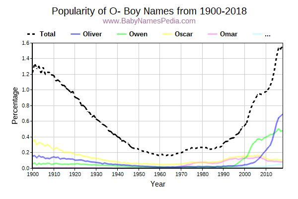Popularity Trend for O Names from 1900 to 2016