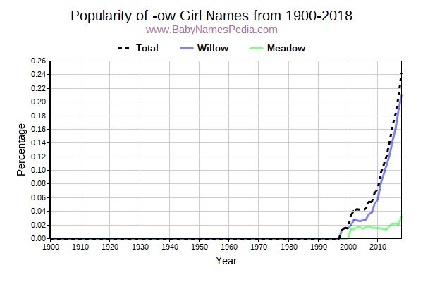 Popularity Trend for Ow Names from 1900 to 2016