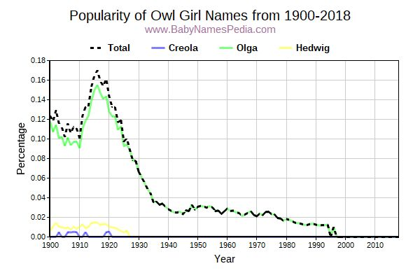 Popularity Trend for Owl Names from 1900 to 2015