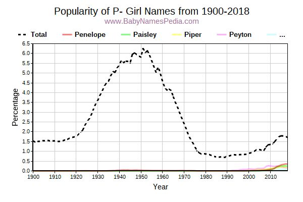 Popularity Trend for P Names from 1900 to 2016