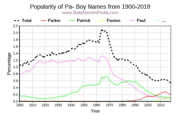 Popularity Trend for Pa Names from 1900 to 2016