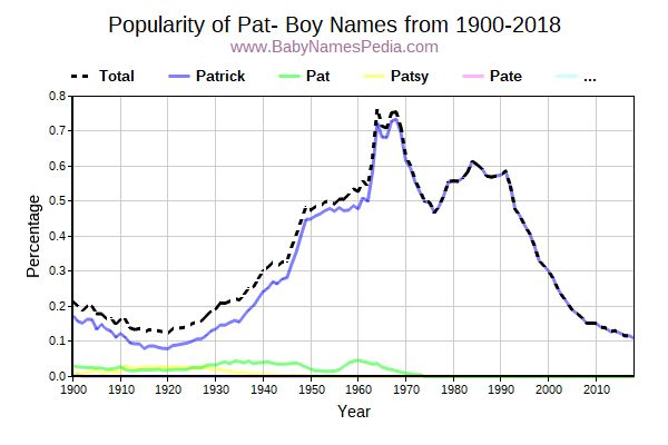 Popularity Trend for Pat Names from 1900 to 2015