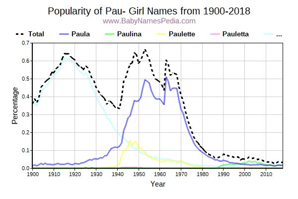 Popularity Trend for Pau Names from 1900 to 2016