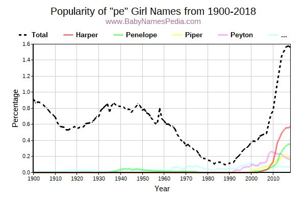 Popularity Trend for Pe Names from 1900 to 2015
