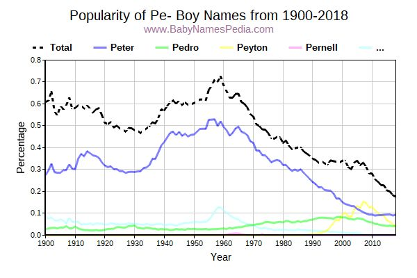 Popularity Trend for Pe Names from 1900 to 2016