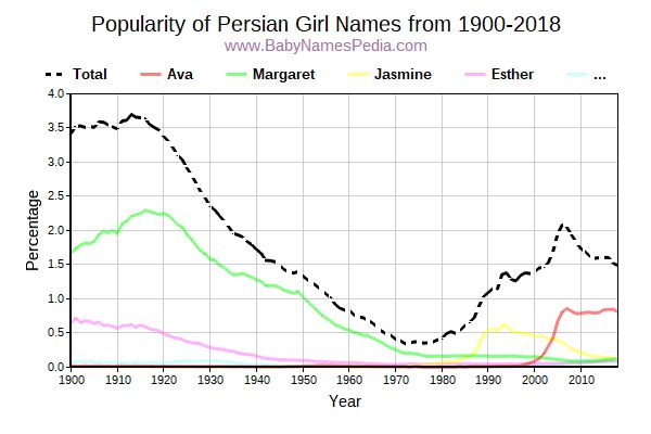 Popularity Trend for Persian Names from 1900 to 2016