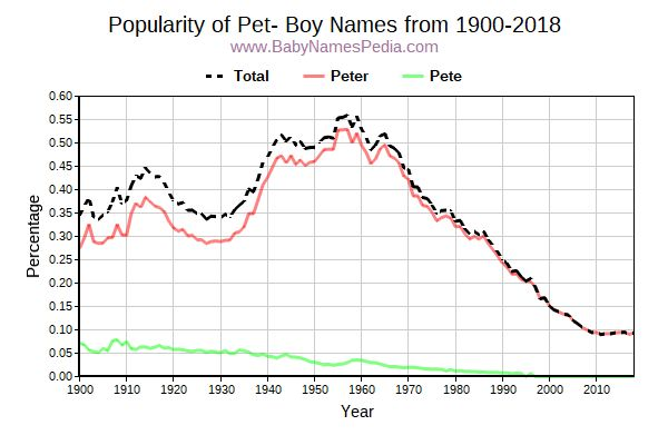 Popularity Trend for Pet Names from 1900 to 2016