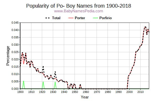 Popularity Trend for Po Names from 1900 to 2015