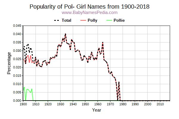 Popularity Trend for Pol Names from 1900 to 2017