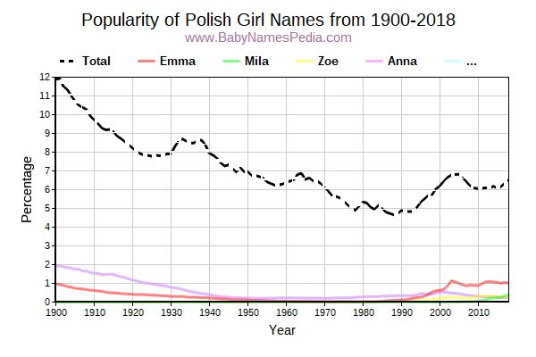 Popularity Trend for Polish Names from 1900 to 2016