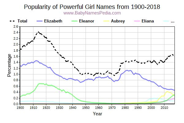 Popularity Trend for Powerful Names from 1900 to 2015