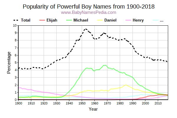 Popularity Trend for Powerful Names from 1900 to 2016