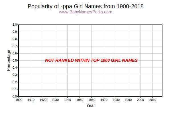 Popularity Trend for Ppa Names from 1900 to 2016