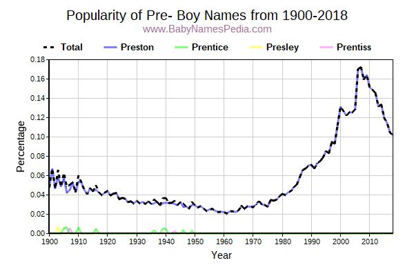 Popularity Trend for Pre Names from 1900 to 2015