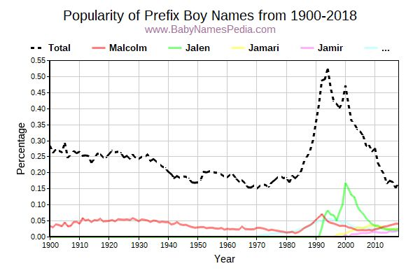 Popularity Trend for Prefix Names from 1900 to 2017