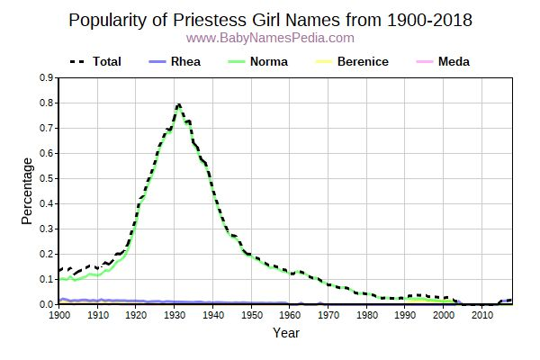 Popularity Trend for Priestess Names from 1900 to 2015