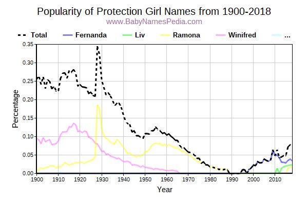 Popularity Trend for Protection Names from 1900 to 2017