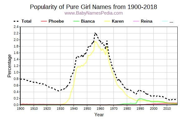 Popularity Trend for Pure Names from 1900 to 2016