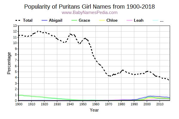 Popularity Trend for Puritans Names from 1900 to 2017
