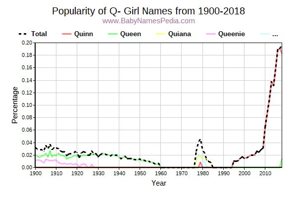 Popularity Trend for Q Names from 1900 to 2017