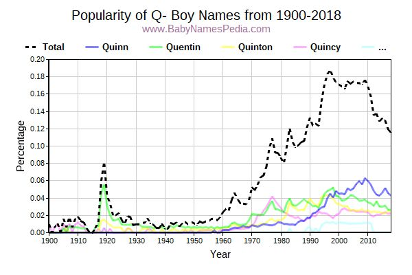 Popularity Trend for Q Names from 1900 to 2016