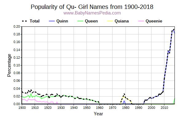 Popularity Trend for Qu Names from 1900 to 2015