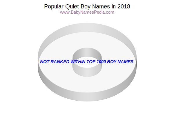 Variant Popularity Chart for Quiet Names in 2016