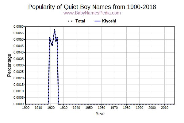 Popularity Trend for Quiet Names from 1900 to 2016