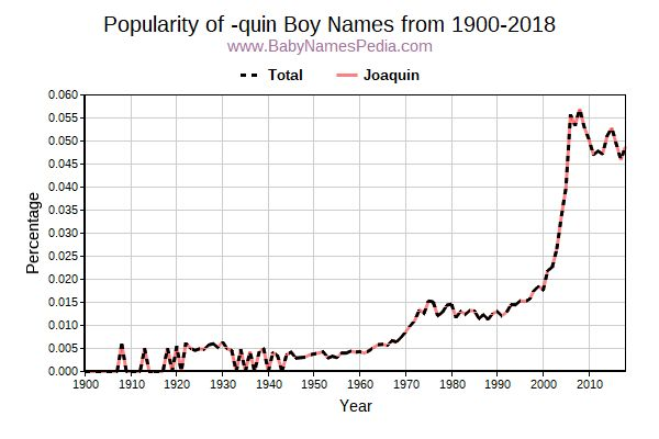 Popularity Trend for Quin Names from 1900 to 2016