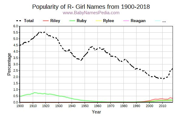 Popularity Trend for R Names from 1900 to 2016