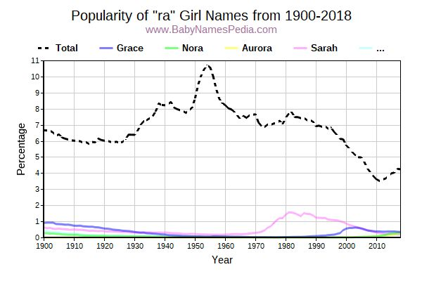Popularity Trend for Ra Names from 1900 to 2016