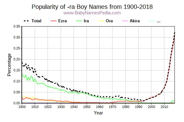 Popularity Trend for Ra Names from 1900 to 2017